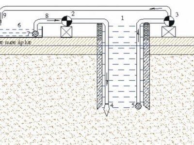 Tiêu chuẩn kiểm định công trình giếng giảm áp